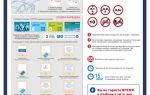 Правила и как пользоваться перехватывающей парковкой у метро?