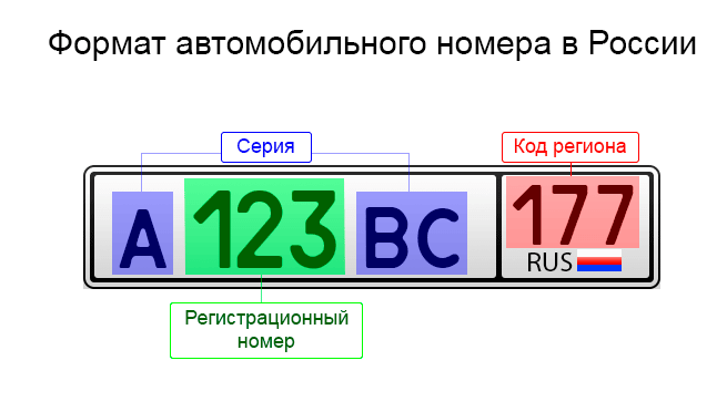 Номера машин и регионов