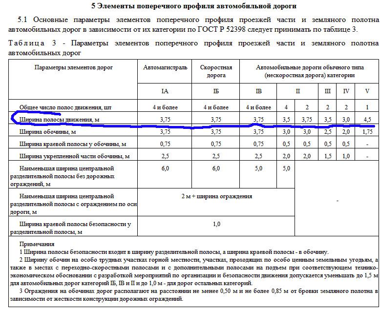 Ширина дорог ГОСТ